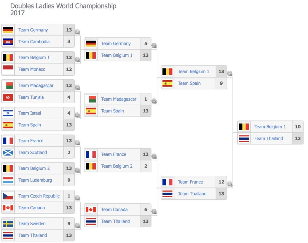 Uitslagen WK petanque 2017 Doubletten vrouwen