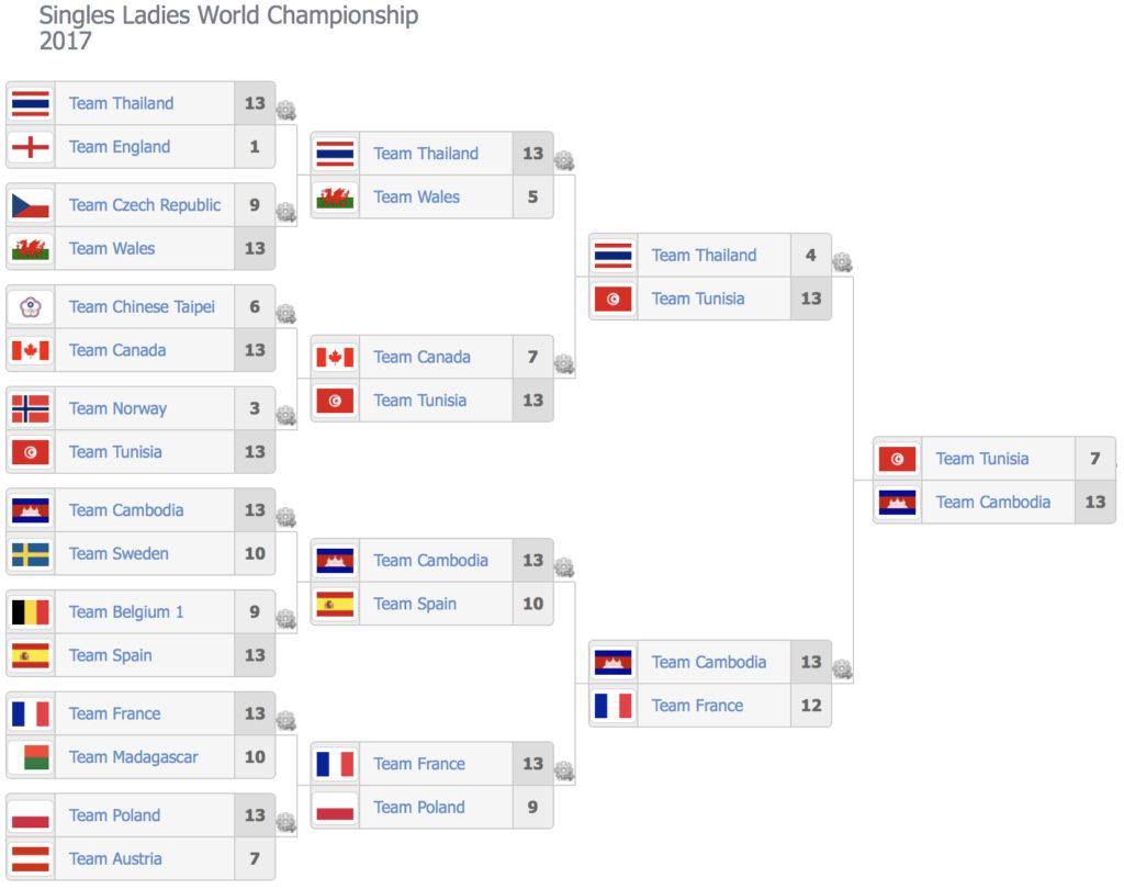 Uitslagen WK petanque 2017 TaT vrouwen